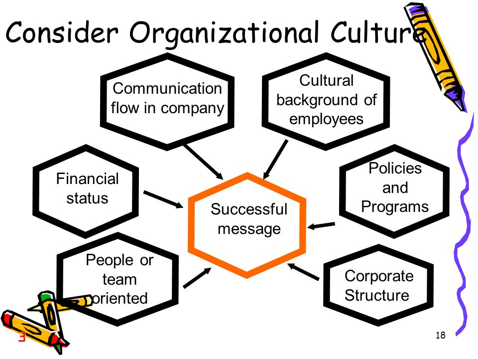 Consider Organizational Culture