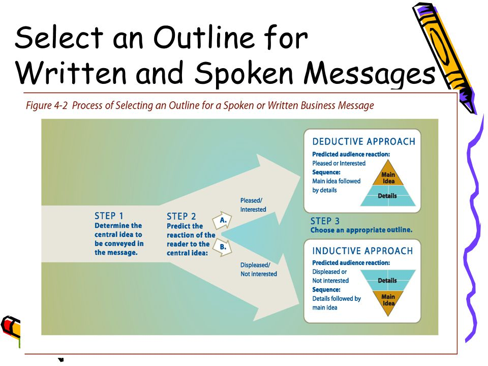 Select an Outline for Written and Spoken Messages