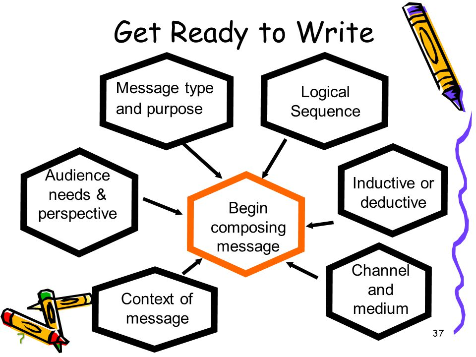 Get Ready to Write Message type and purpose Logical Sequence