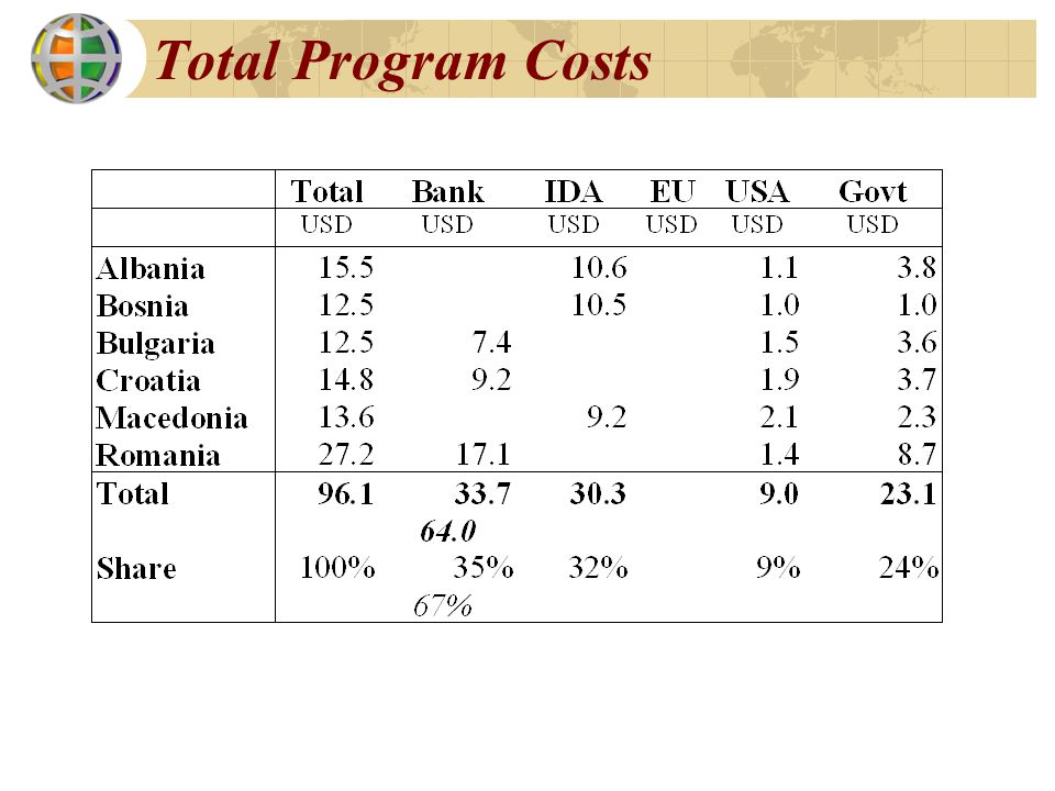 Total Program Costs