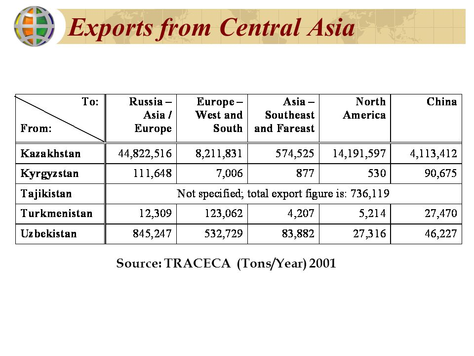 Exports from Central Asia