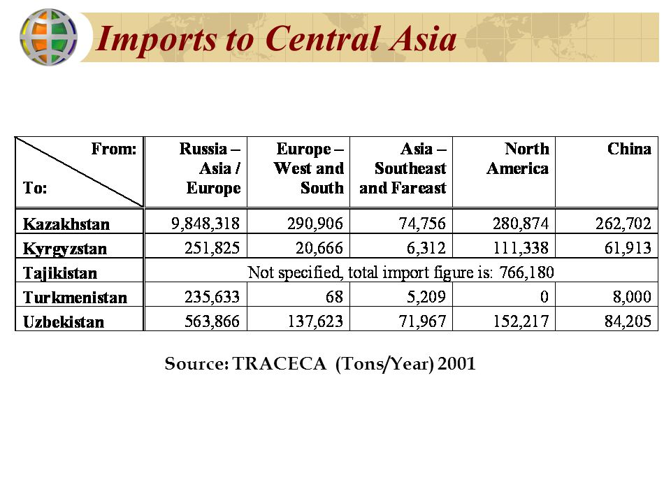 Imports to Central Asia