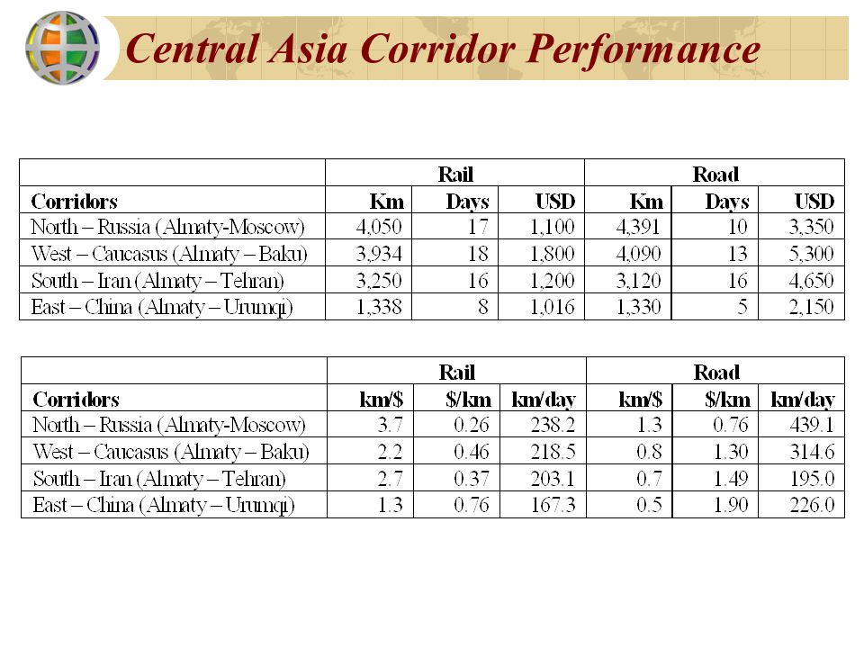 Central Asia Corridor Performance
