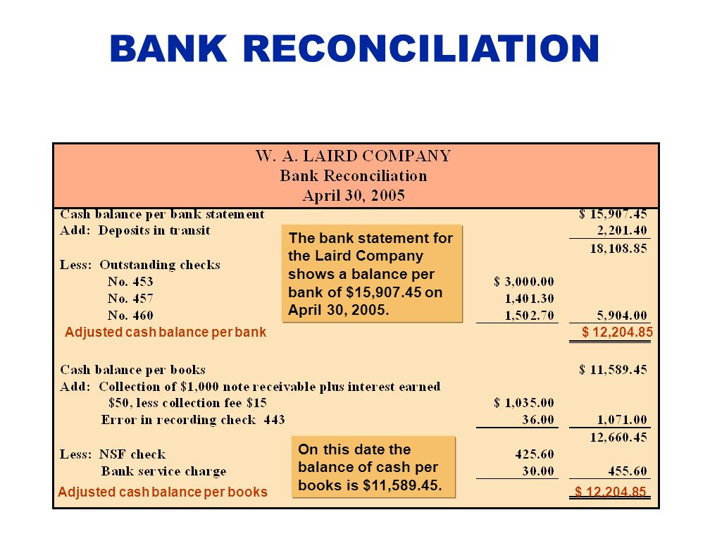 BANK RECONCILIATION The bank statement for the Laird Company shows a balance per bank of $15,907.45 on April 30, 2005.