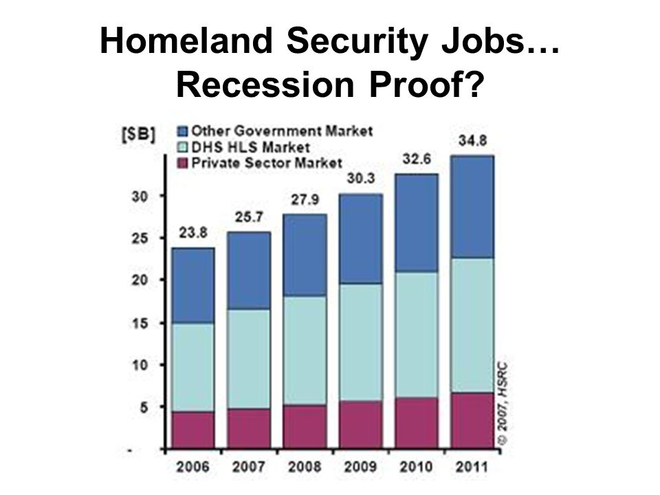 Homeland Security Jobs… Recession Proof