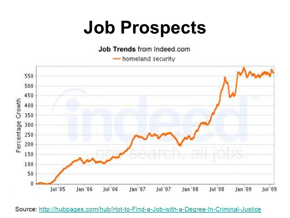 Job Prospects Source: http://hubpages.com/hub/Hot-to-Find-a-Job-with-a-Degree-In-Criminal-Justice