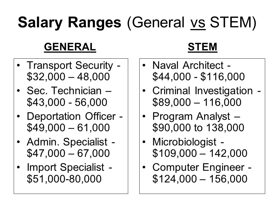 Salary Ranges (General vs STEM)