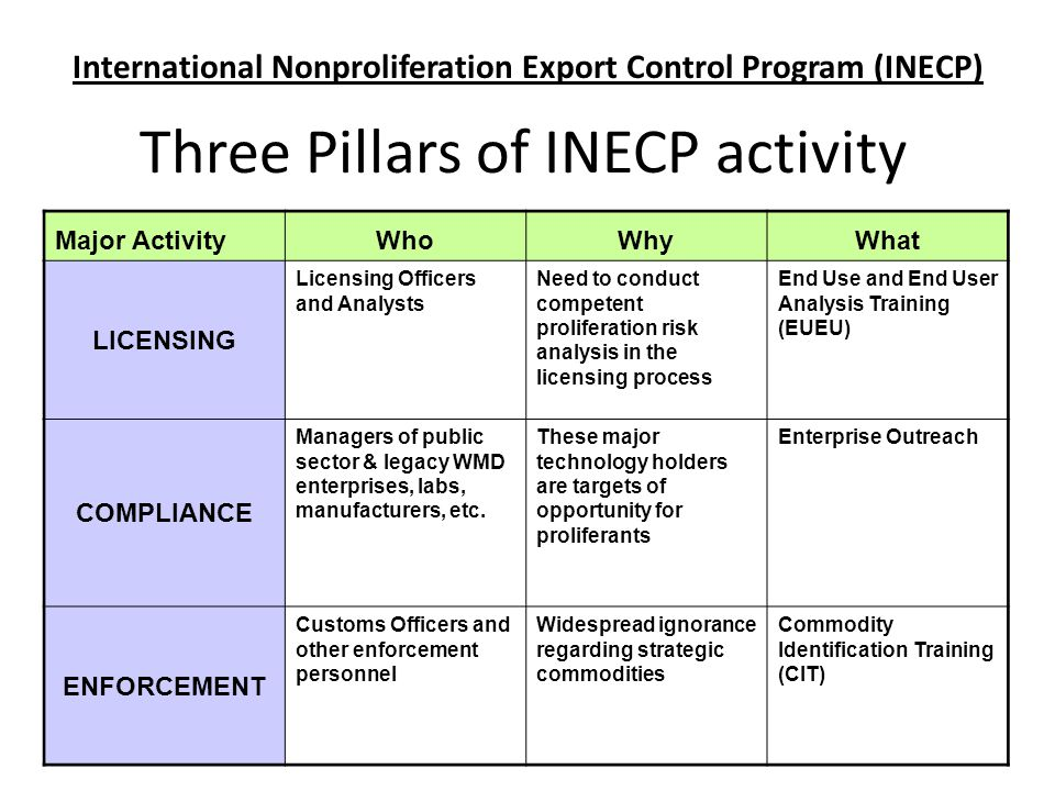 Three Pillars of INECP activity