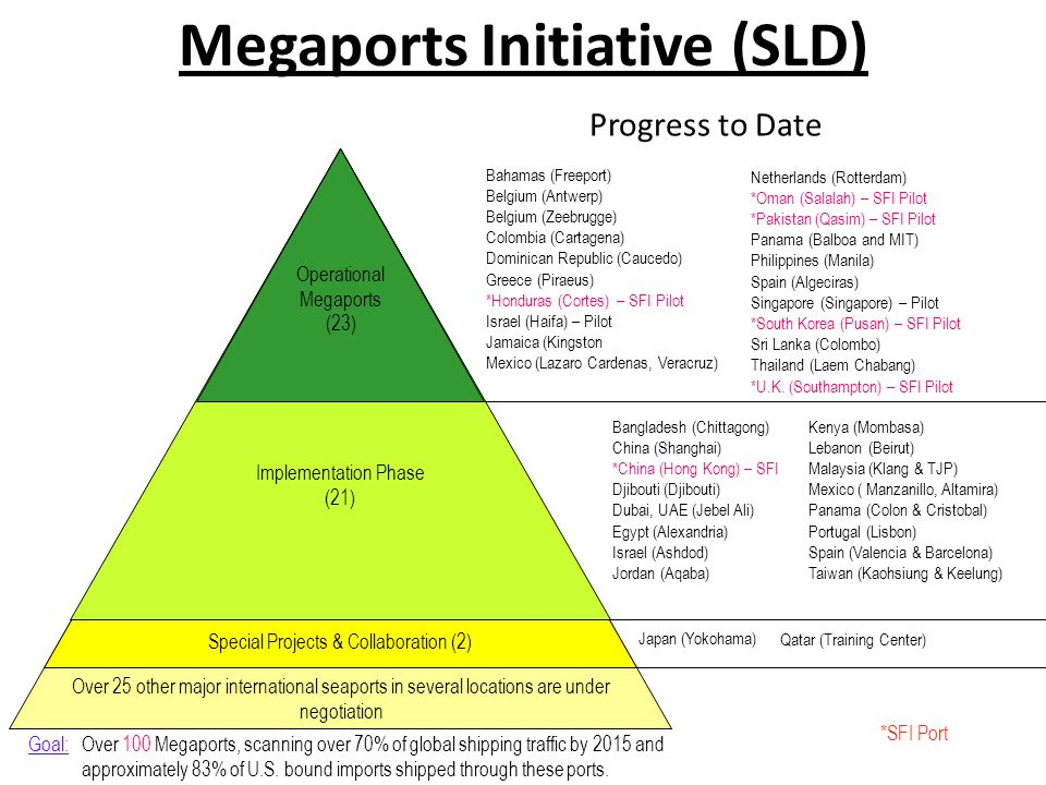 Megaports Initiative (SLD)