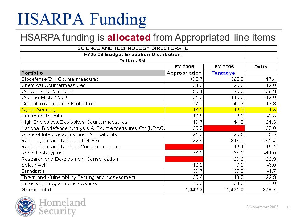 HSARPA Funding HSARPA funding is allocated from Appropriated line items 8 November 2005