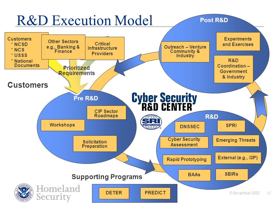 R&D Execution Model Customers Supporting Programs Post R&D Pre R&D R&D
