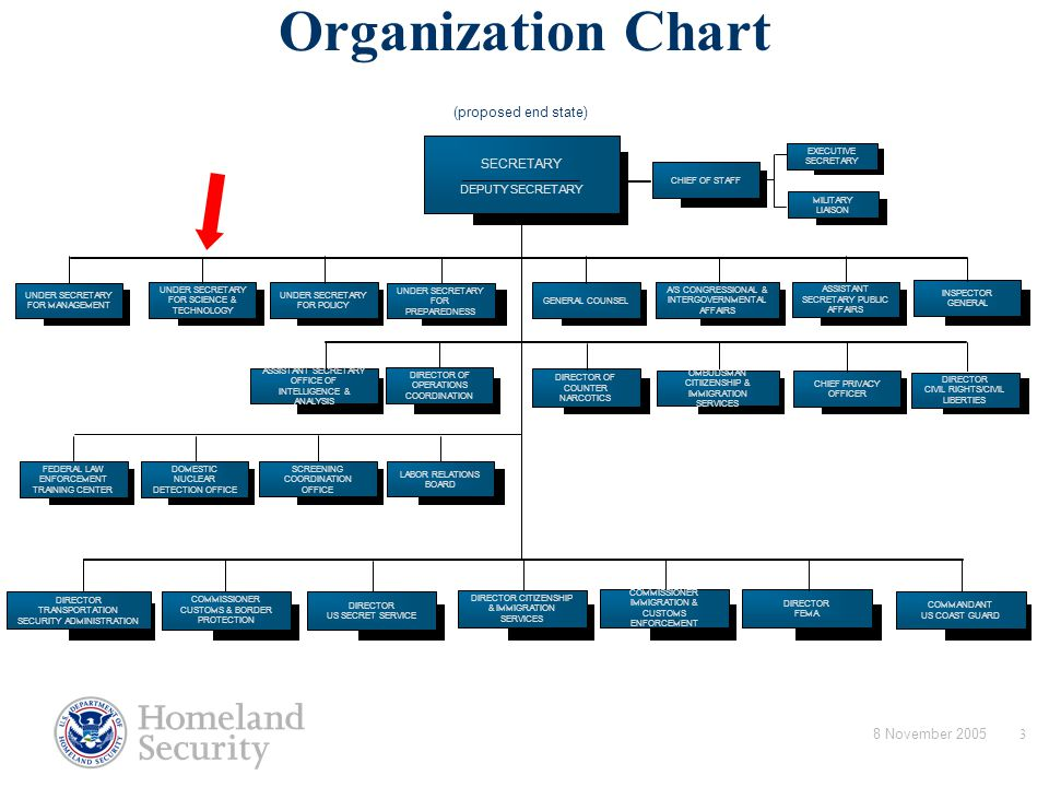 Department of Homeland Security Organization Chart