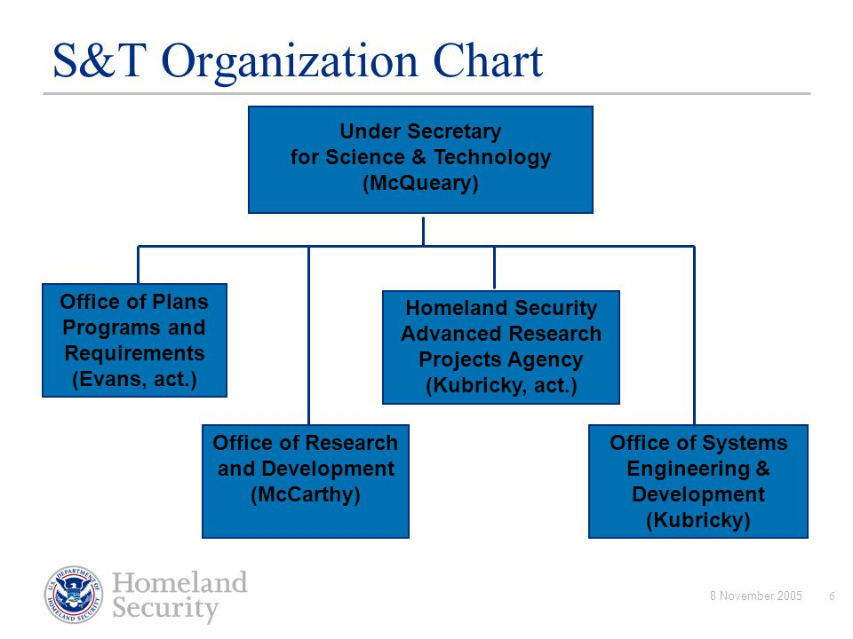 Homeland Security Cyber Security R Amp D Initiatives Ppt