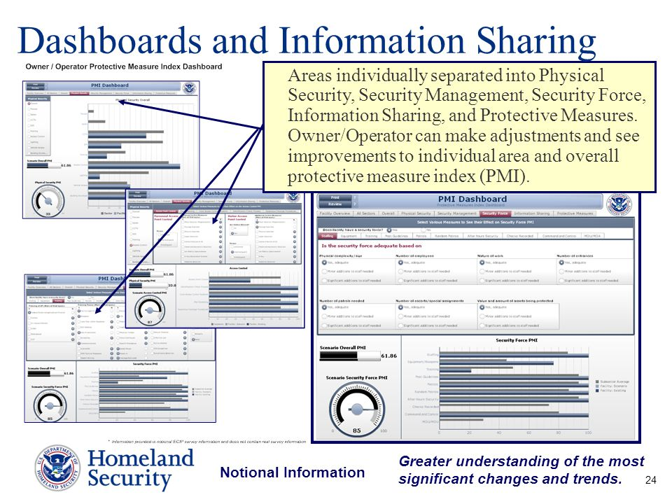 Dashboards and Information Sharing