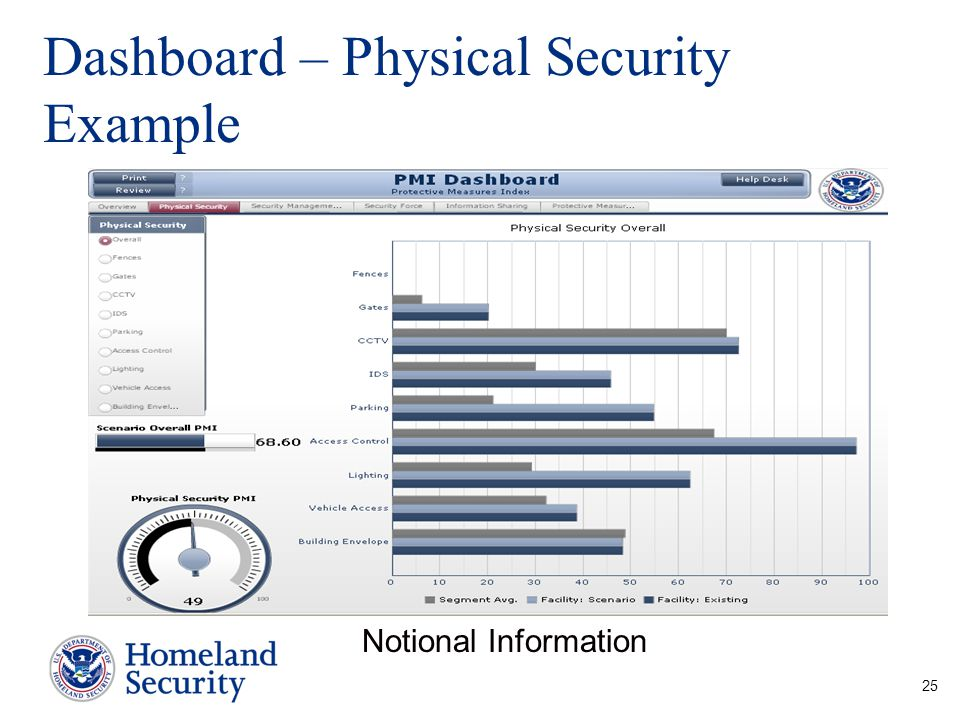 Dashboard – Physical Security Example