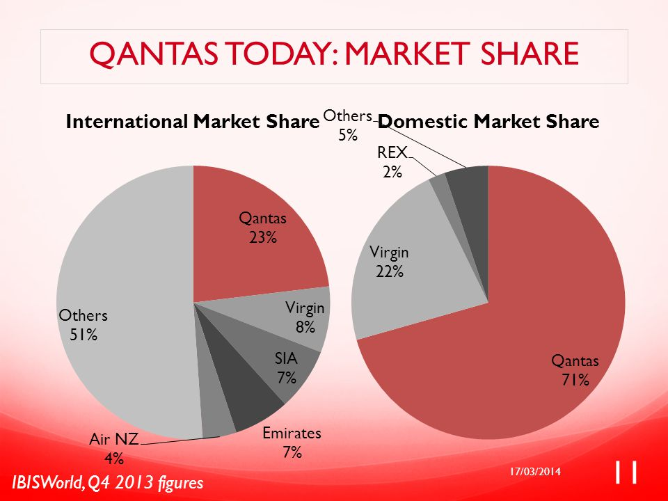 qantas case study Qantas airline is one of the recognised brands in australian in fact at once it used to have monopoly in australian market while coming to the global scenario,qantas is not able to create high brand value in asian and south american market.
