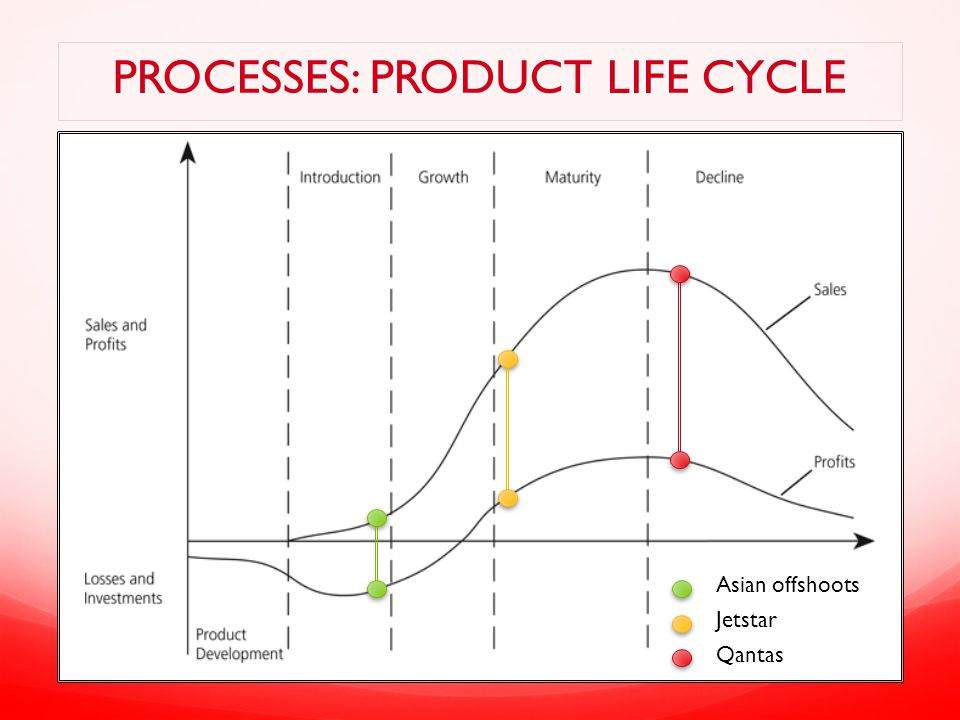 Processes: Product life CYCLE