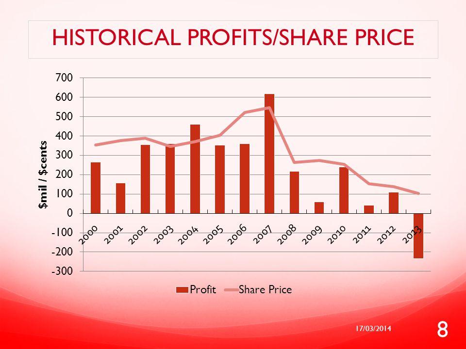 Historical profits/share price