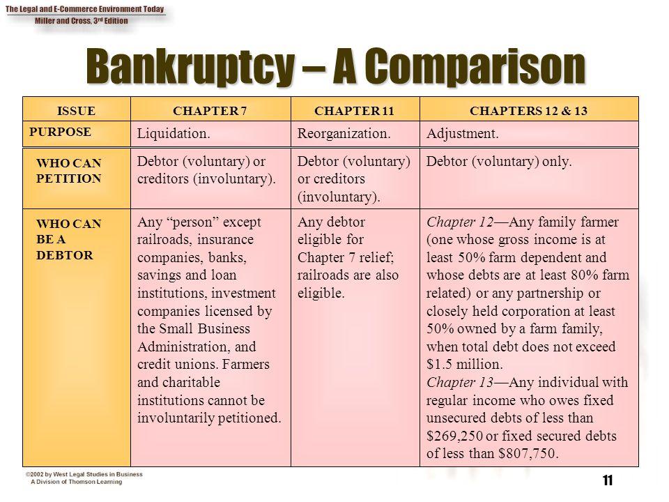 Bankruptcy – A Comparison