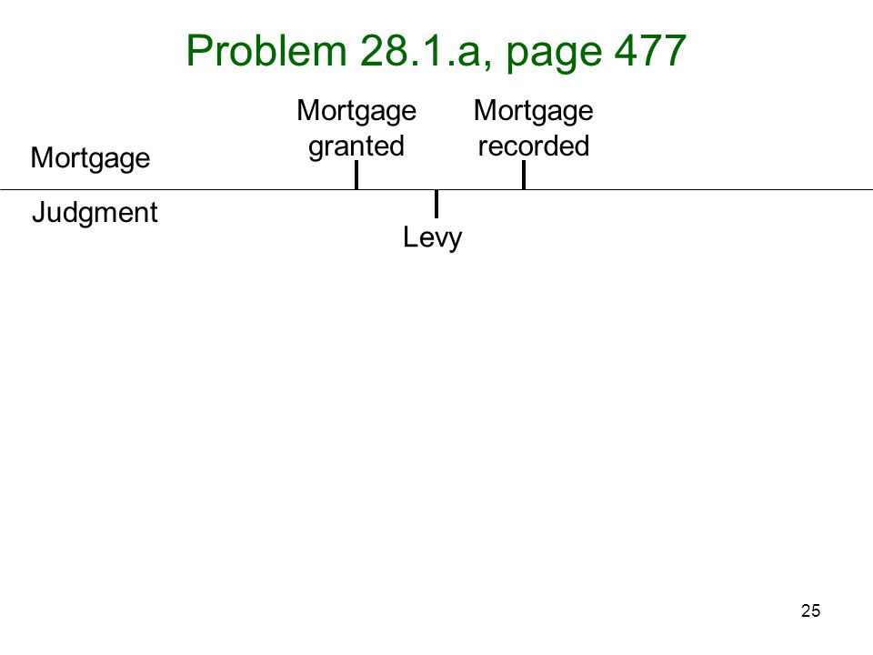 Problem 28.1.a, page 477 Mortgage granted Mortgage recorded Mortgage