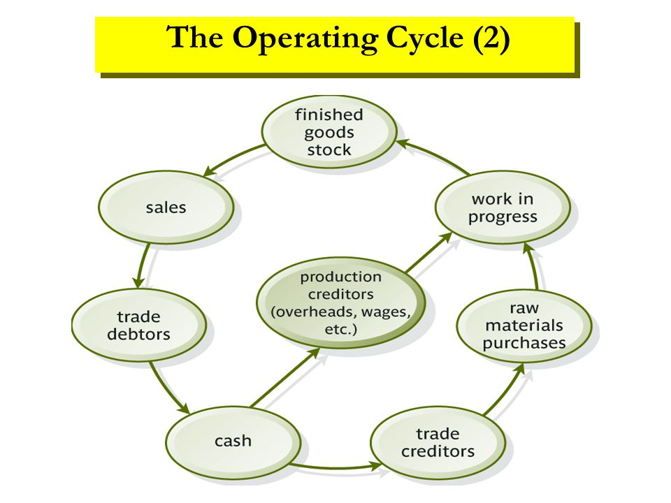 The Operating Cycle (2)