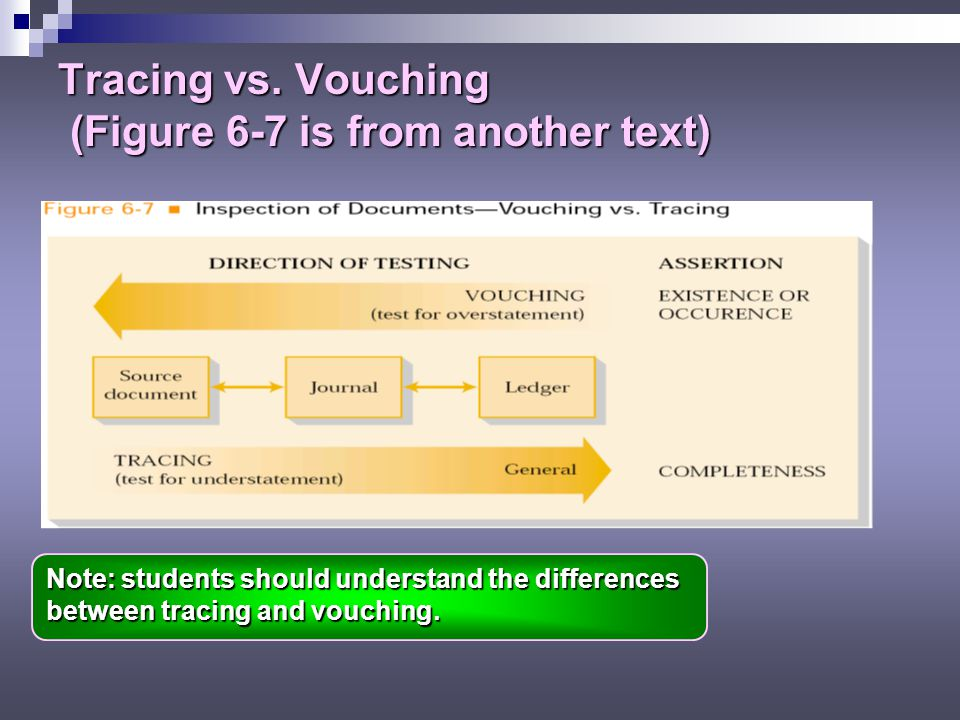 Tracing vs. Vouching (Figure 6-7 is from another text)