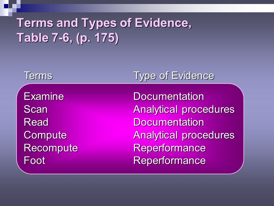 Terms and Types of Evidence, Table 7-6, (p. 175)