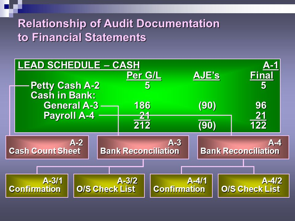 Relationship of Audit Documentation to Financial Statements