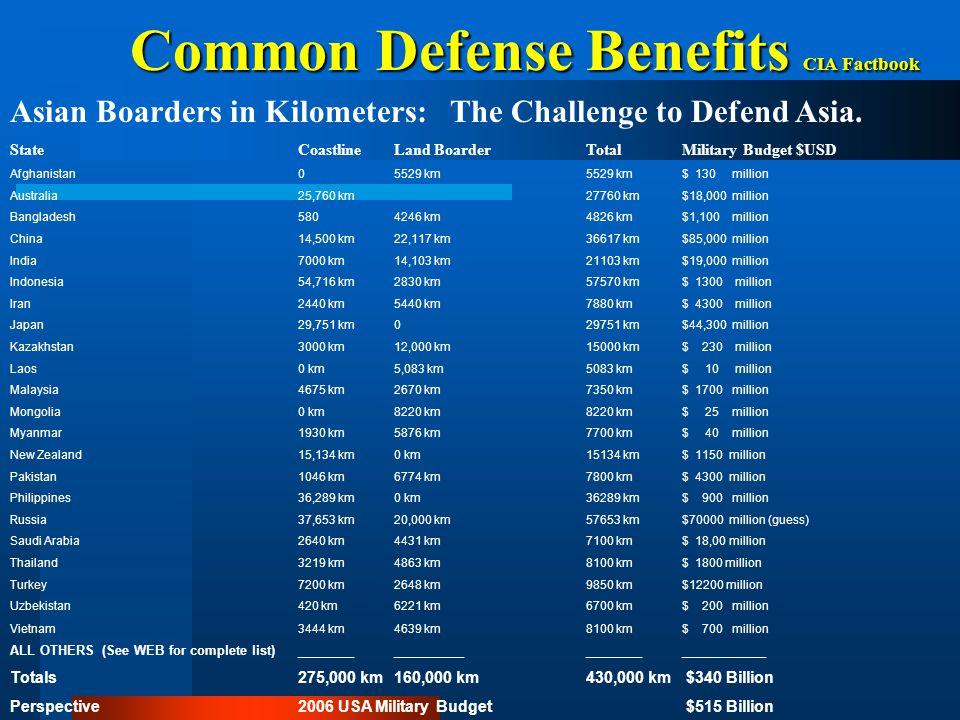 Common Defense Benefits CIA Factbook