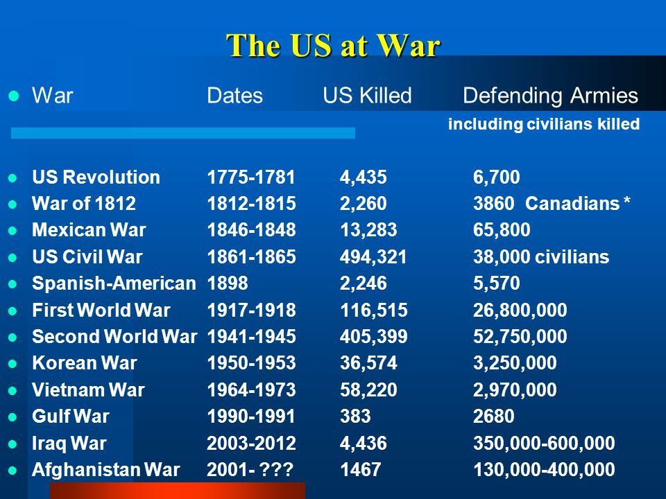 The US at War War Dates US Killed Defending Armies including civilians killed.