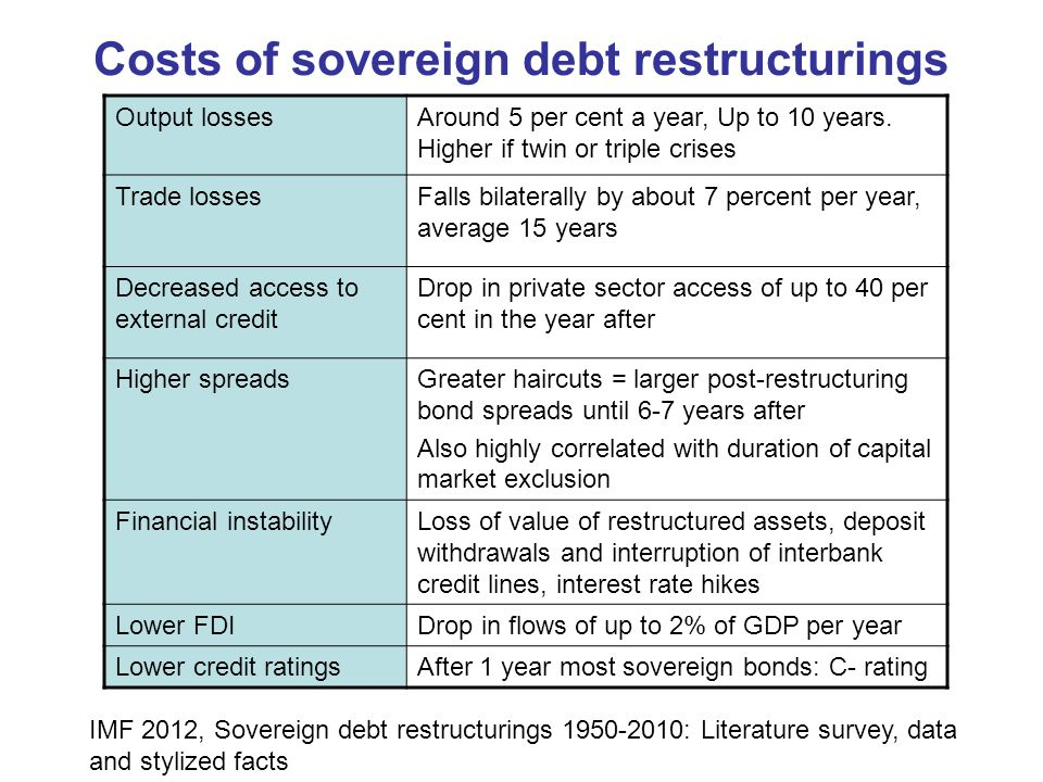Costs of sovereign debt restructurings