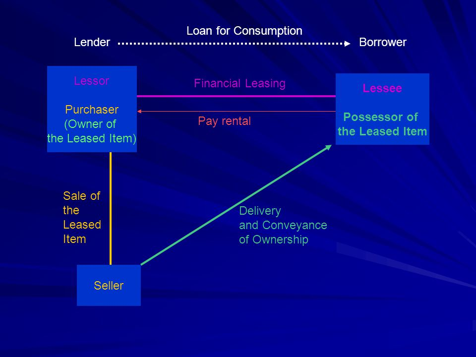 Loan for Consumption Lender. Borrower. Lessor. Purchaser. (Owner of. the Leased Item) Financial Leasing.