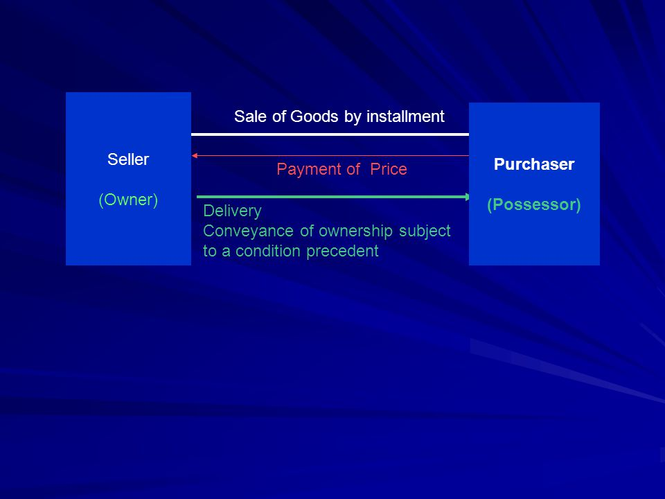 Seller (Owner) Sale of Goods by installment. Purchaser. (Possessor) Payment of Price. Delivery.