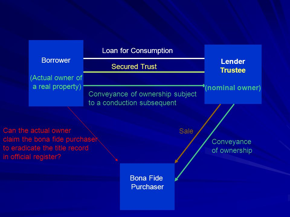 Borrower (Actual owner of. a real property) Loan for Consumption. Lender. Trustee. (nominal owner)