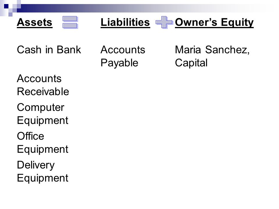 = + Assets Liabilities Owner's Equity Cash in Bank Accounts Payable