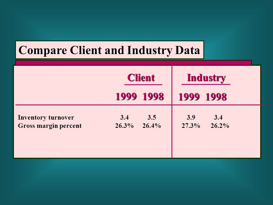 Compare Client and Industry Data