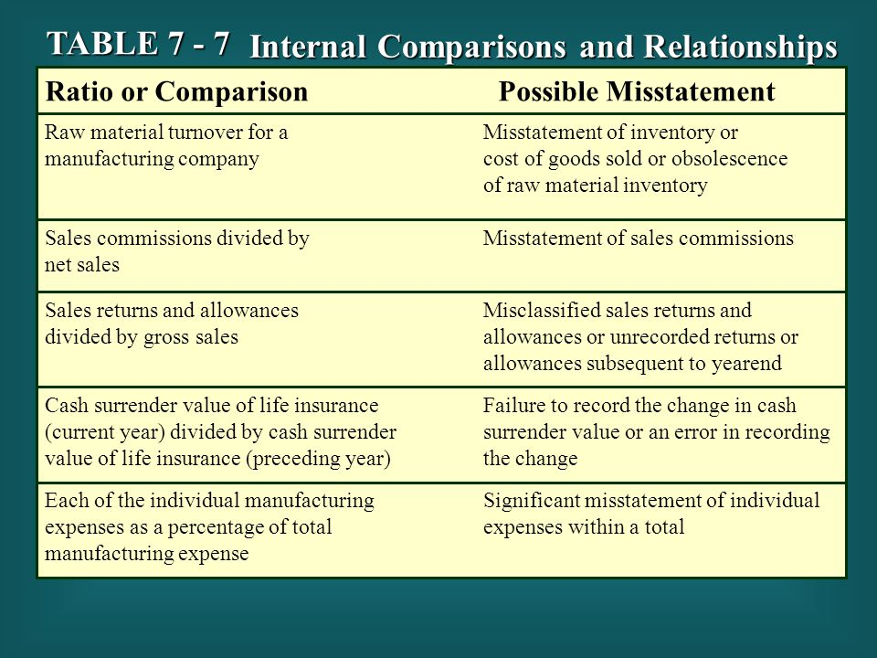 Internal Comparisons and Relationships