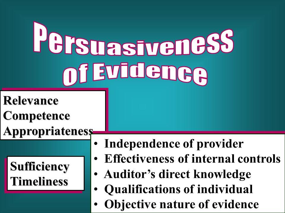 Persuasiveness of Evidence