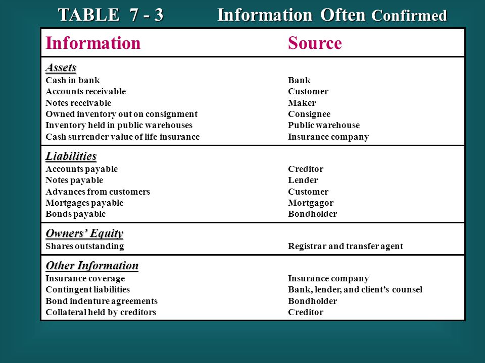TABLE 7 - 3 Information Often Confirmed Information Source