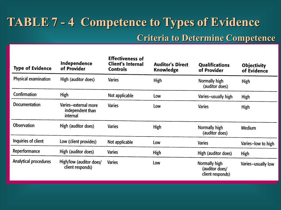 Criteria to Determine Competence