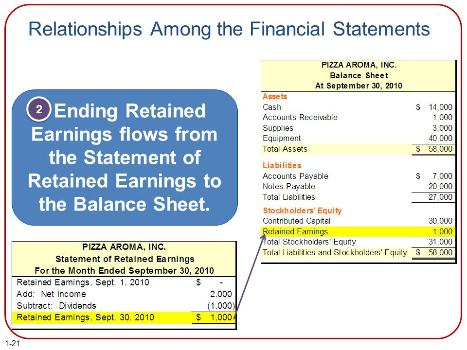 Relationships Among the Financial Statements