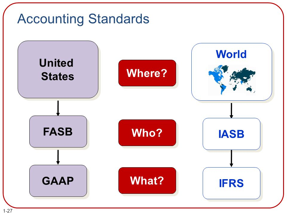 Accounting Standards World United States Where FASB Who IASB GAAP
