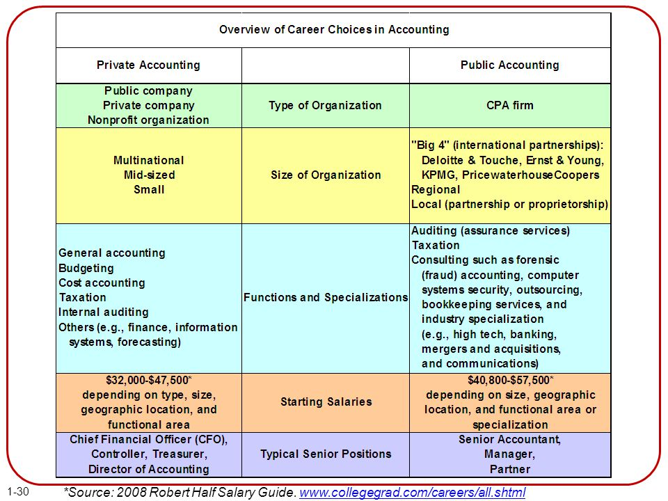 my dream career choice management accountant 5 great reasons on why becoming a cma (certified management a career in management accounting and i am do really cma helps me to achieve my dream.