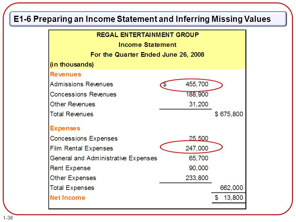 E1-6 Preparing an Income Statement and Inferring Missing Values