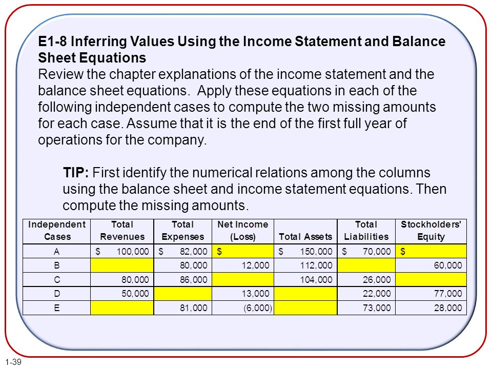 E1-8 Inferring Values Using the Income Statement and Balance Sheet Equations