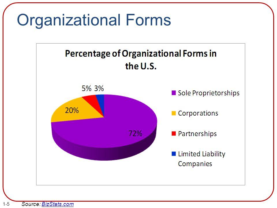 Organizational Forms Source: BizStats.com