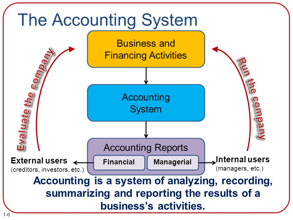 The Accounting System Business and. Financing Activities. Evaluate the company. Run the company.