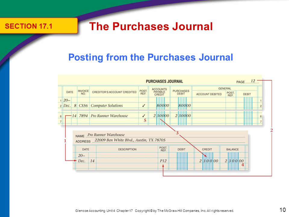 The Purchases Journal Posting from the General Debit Column