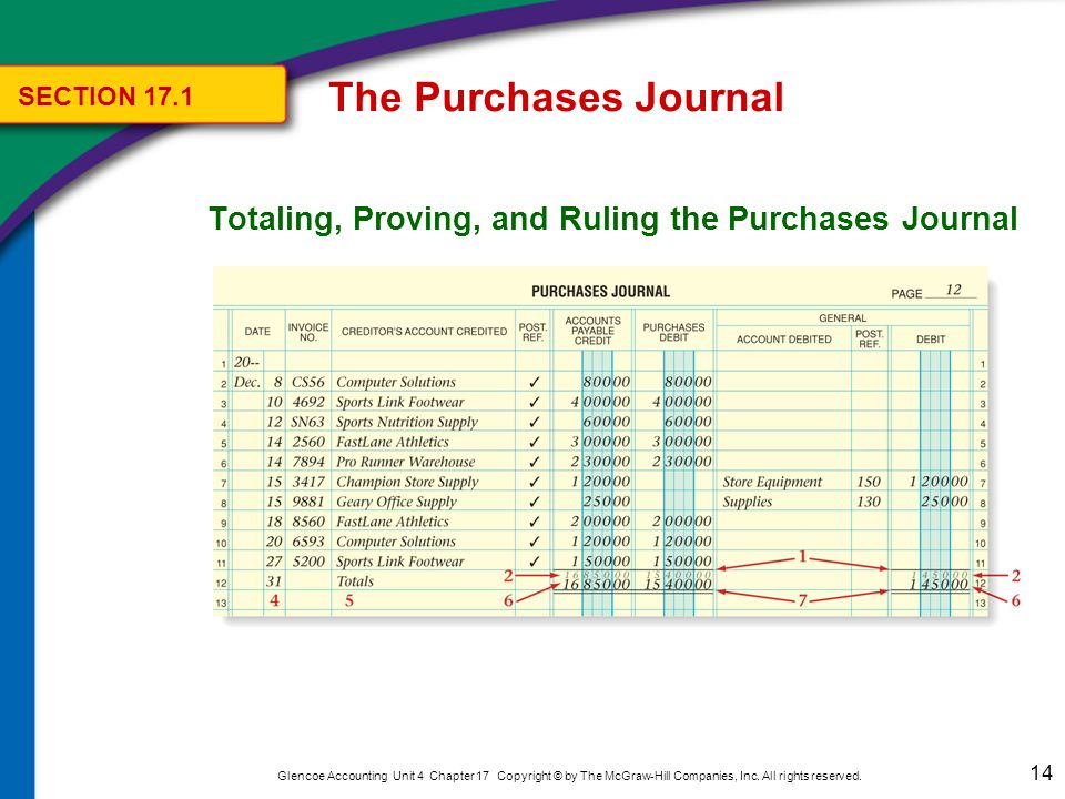 The Purchases Journal SECTION 17.1. Posting the Special Column Totals to the General Ledger.