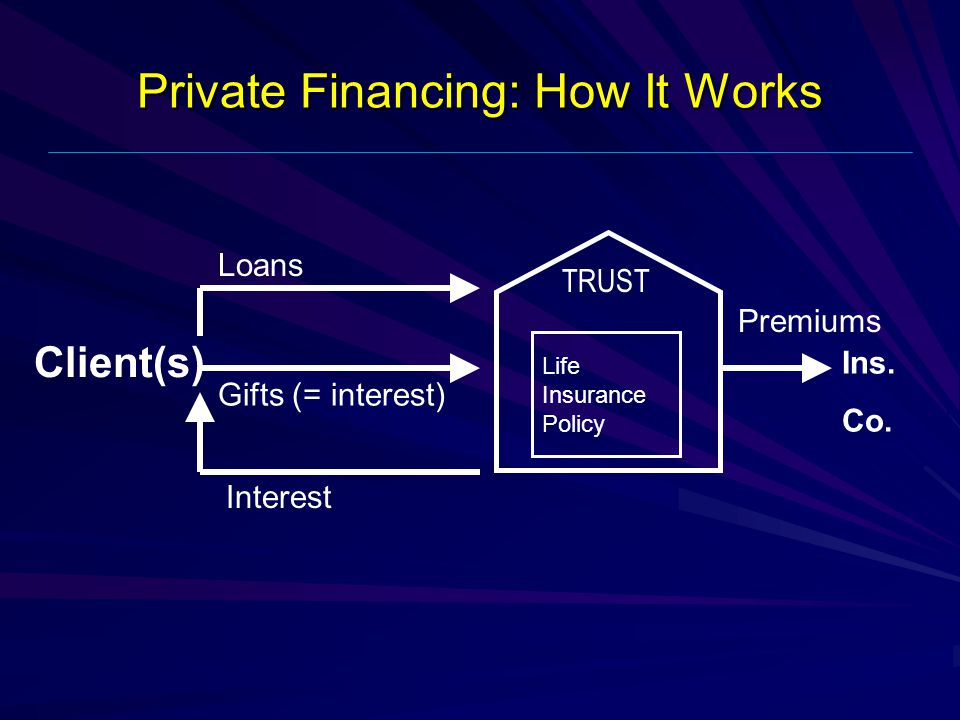 Private Financing: How It Works